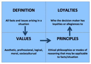 Leadership: Making difficult decisions